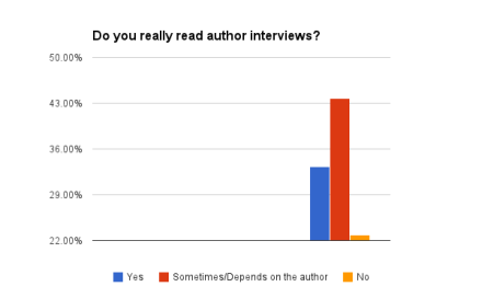 Do you really read author interviews?
