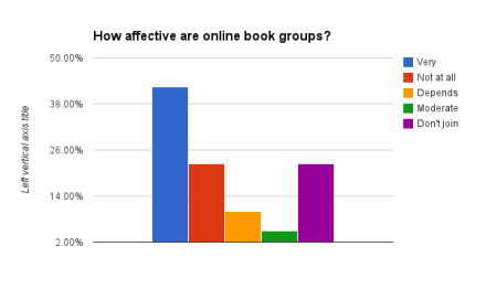 How affective are online book groups?