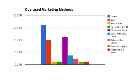 Overused Marketing Methods