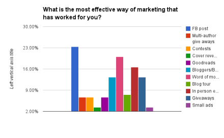 What is the most effective way of marketing that has worked for you?