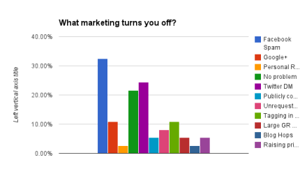 What marketing turns you off?