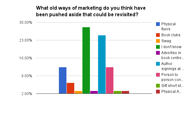 What old ways of marketing do you think have been pushed aside that could be revisited?